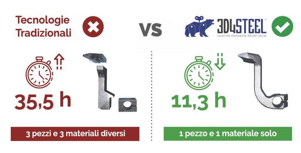 3d4steel - azienda meccanica - metodi additivi - risparmio tempo