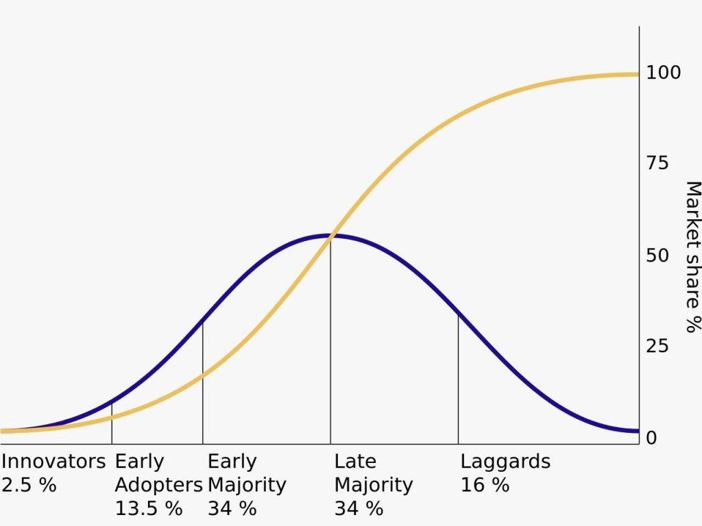 legge di rogers - innovazioni - classi