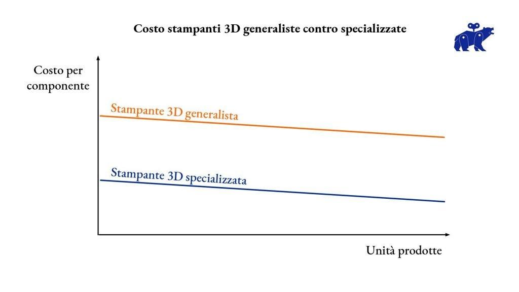 costo stampanti 3d generalisti contro specializzate